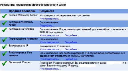 Стандартные параметры защиты webmoney