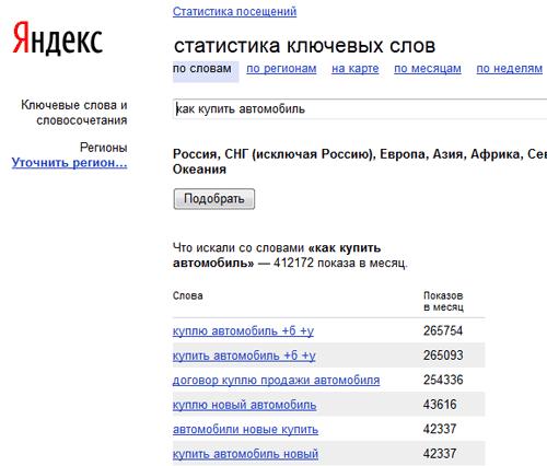 """Статистика по ключевому слову """"Как купить автомобиль"""" в сервисе Wordstat.Yandex.ru"""