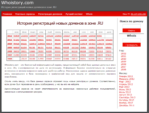 История регистраций новых доменов в зоне .RU на сервисе Whoistory.com