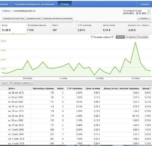 Статистика блога в Google Adsense
