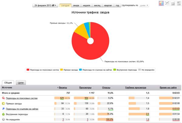 Отчёт в Яндекс Метрика