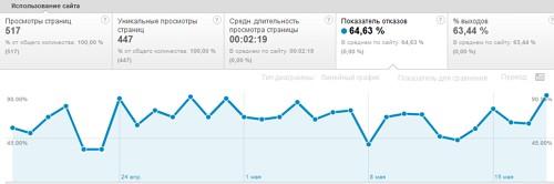 Показатель отказов от Google Analytics
