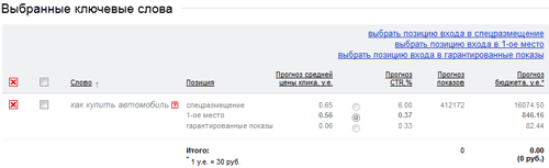 """Статистика в Яндекс Директ по слову """"Как купить автомобиль"""""""